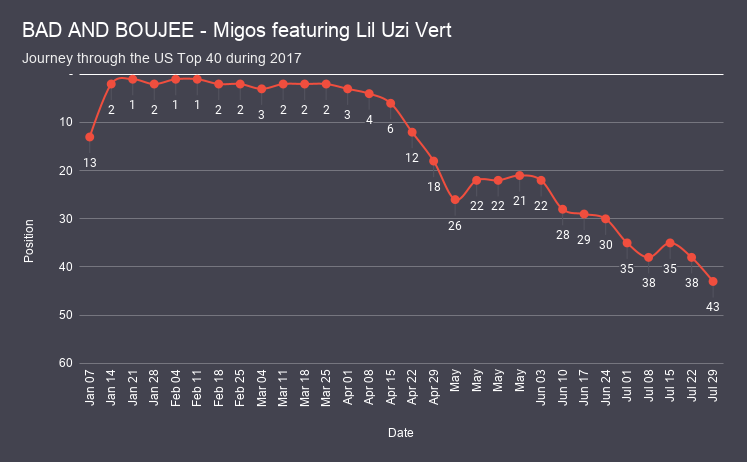 BAD AND BOUJEE - Migos featuring Lil Uzi Vert chart analysis