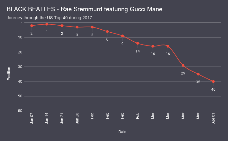 BLACK BEATLES - Rae Sremmurd featuring Gucci Mane chart analysis