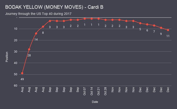 BODAK YELLOW (MONEY MOVES) - Cardi B chart analysis