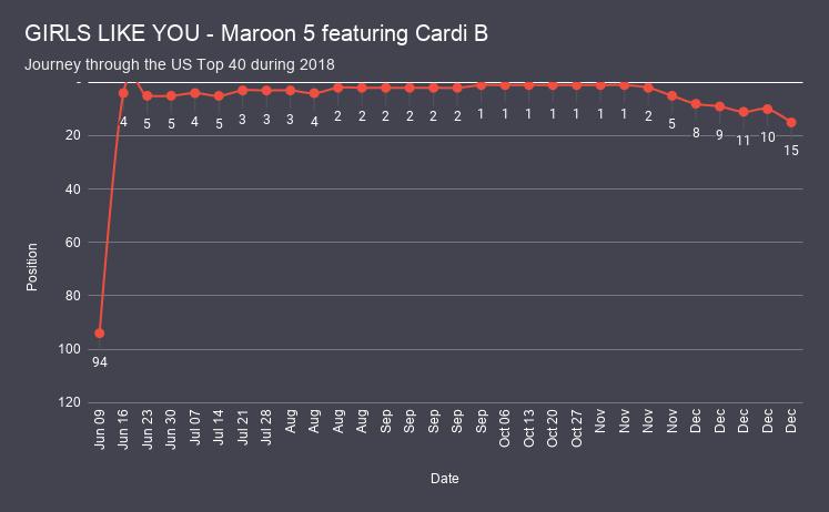 GIRLS LIKE YOU - Maroon 5 featuring Cardi B chart analysis