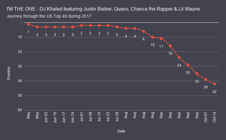 I'M THE ONE - DJ Khaled featuring Justin Bieber, Quavo, Chance the Rapper & Lil Wayne chart analysis