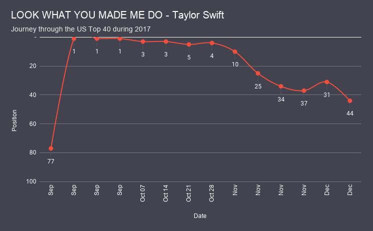LOOK WHAT YOU MADE ME DO - Taylor Swift chart analysis