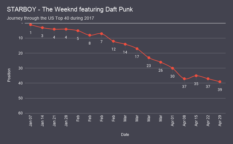 STARBOY - The Weeknd featuring Daft Punk chart analysis